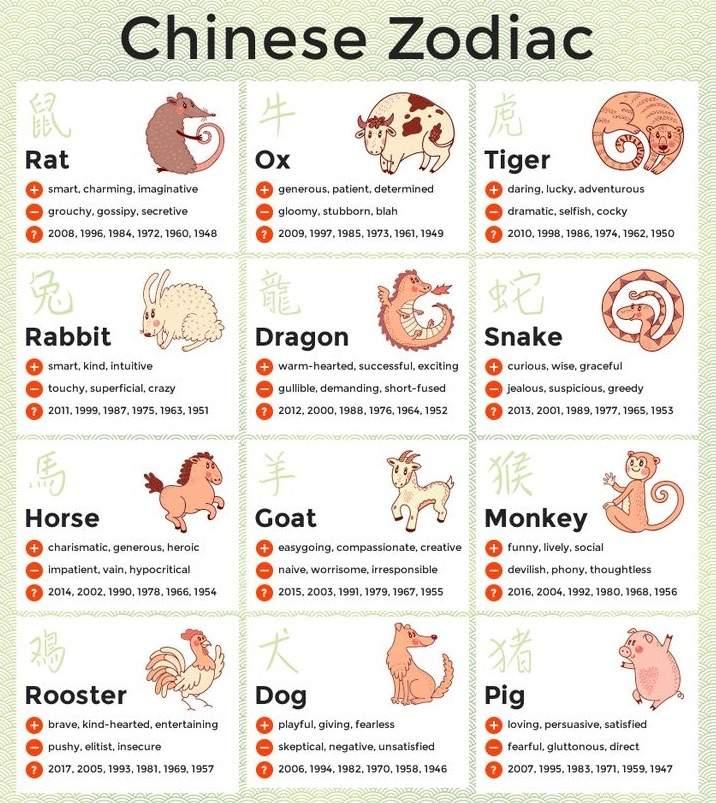 compatibility Lesbian chinese horoscope