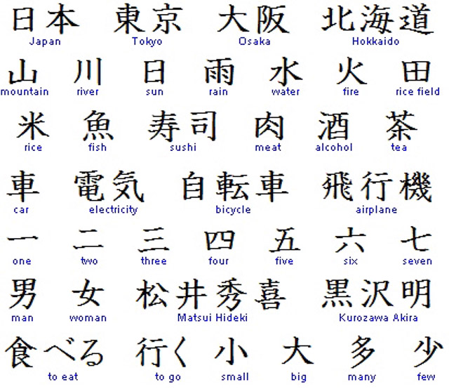 Meanings of asian characters